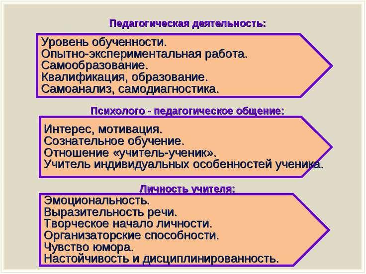 Педагогическая деятельность: Психолого - педагогическое общение: Личность учи...