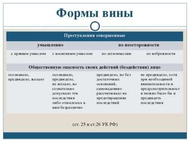 Формы вины (ст. 25 и ст.26 УК РФ) Преступления совершенные умышленно по неост...