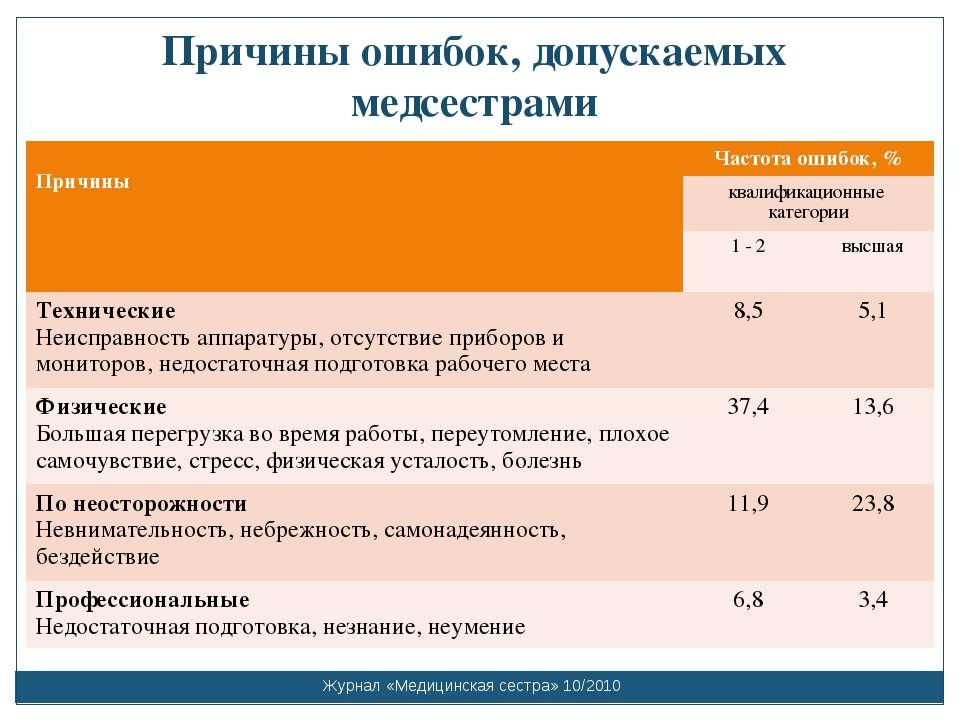 Причины ошибок, допускаемых медсестрами Журнал «Медицинская сестра» 10/2010 П...