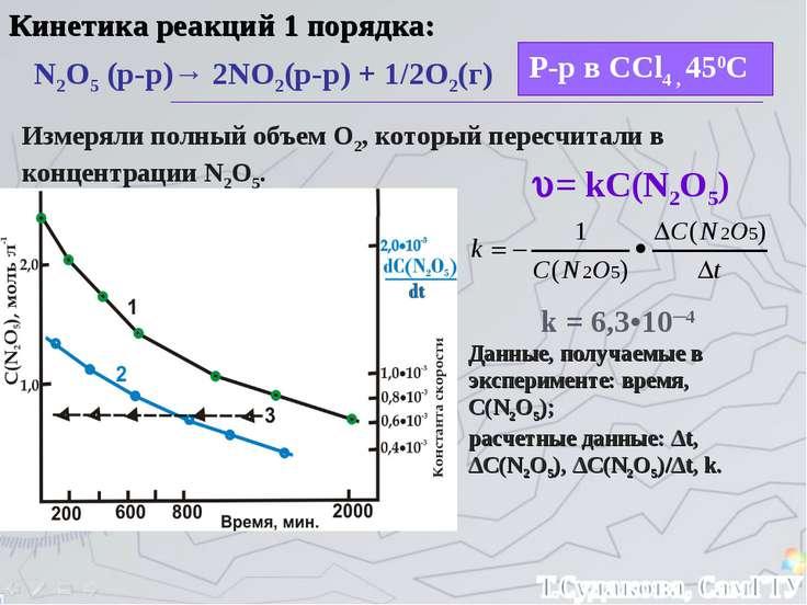 Кинетика реакций 1 порядка: N2O5 (р-р)→ 2NO2(р-р) + 1/2O2(г) Р-р в CCl4 , 450...