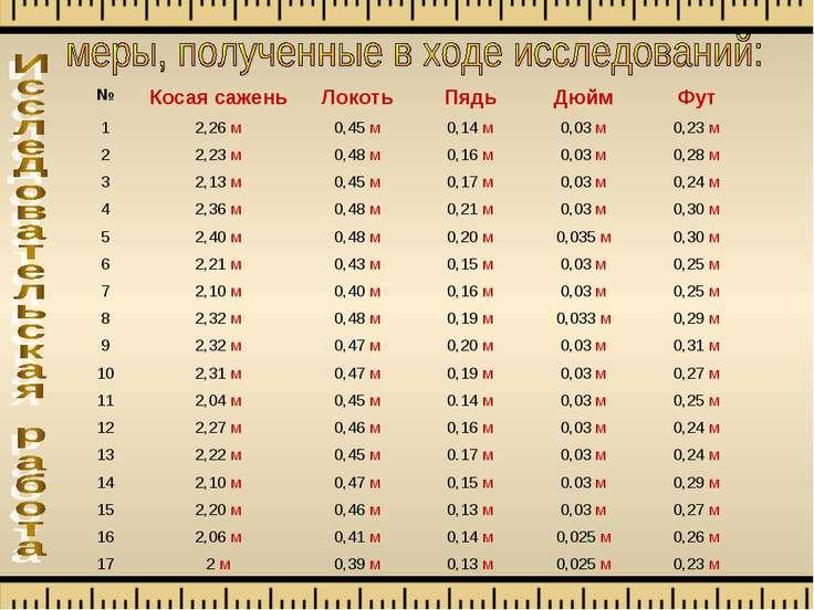 № Косая сажень Локоть Пядь Дюйм Фут 1 2,26 м 0,45 м 0,14 м 0,03 м 0,23 м 2 2,...