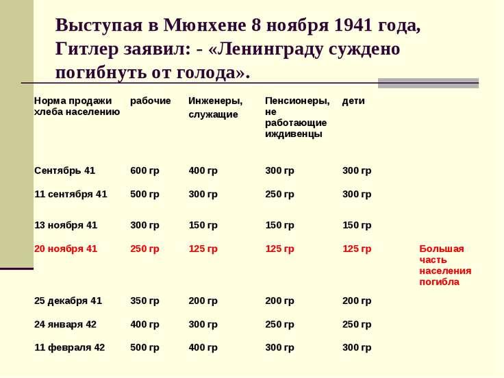 Выступая в Мюнхене 8 ноября 1941 года, Гитлер заявил: - «Ленинграду суждено п...
