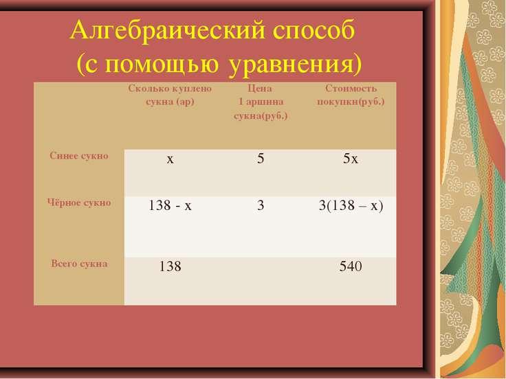 Алгебраический способ (с помощью уравнения)  Сколько куплено сукна (ар) Цена...