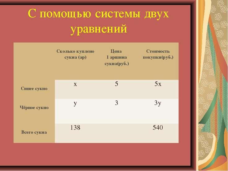 С помощью системы двух уравнений  Сколько куплено сукна (ар) Цена 1 аршина с...