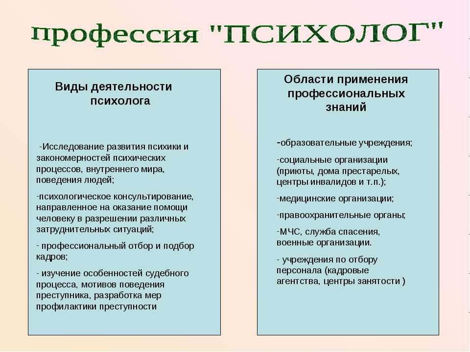 Виды деятельности психолога Области применения профессиональных знаний -Иссле...