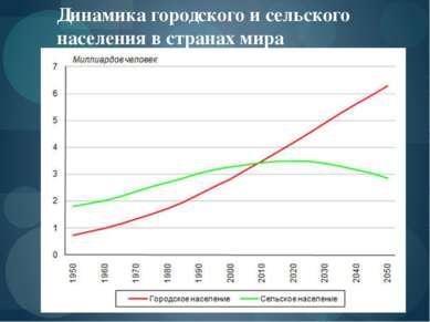 Динамика городского и сельского населения в странах мира