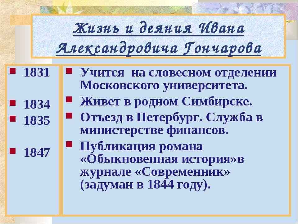 Жизнь и деяния Ивана Александровича Гончарова 1831 1834 1835 1847 Учится на с...