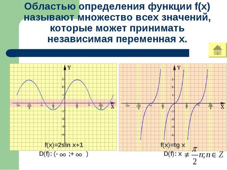 Областью определения функции f(x) называют множество всех значений, которые м...