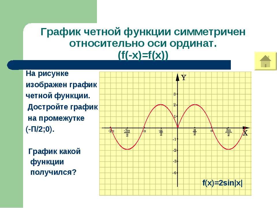 График четной функции симметричен относительно оси ординат. (f(-x)=f(x)) На р...