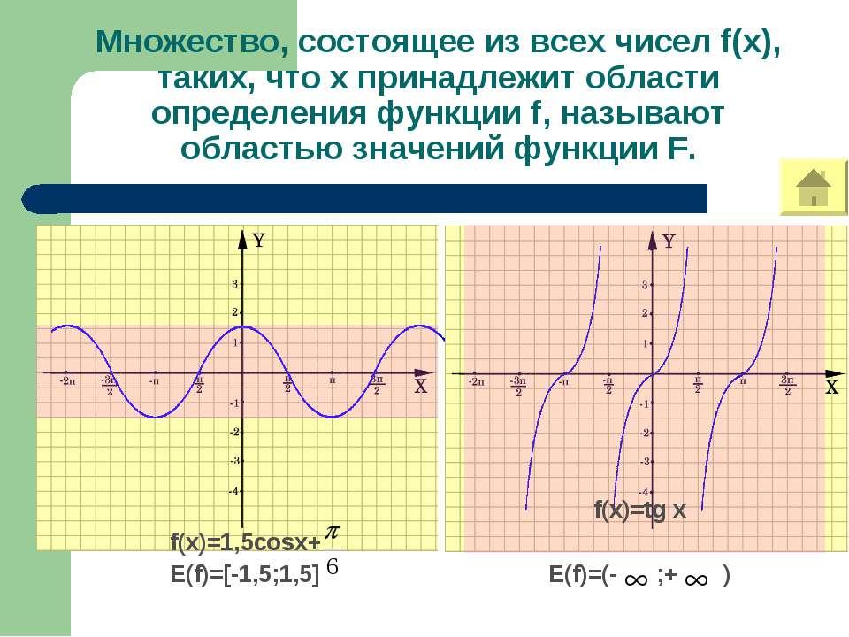 Множество, состоящее из всех чисел f(x), таких, что х принадлежит области опр...