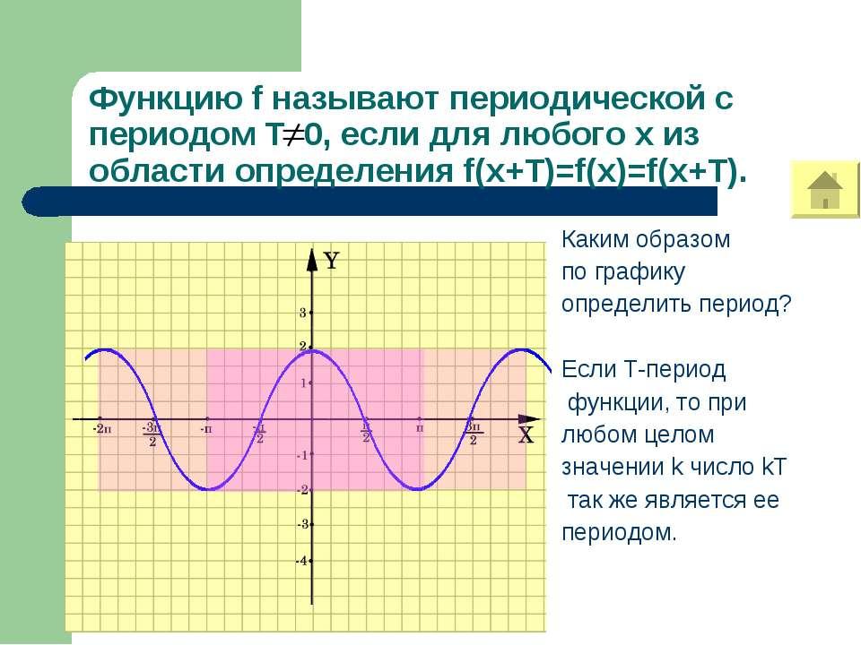 Функцию f называют периодической с периодом Т 0, если для любого х из области...