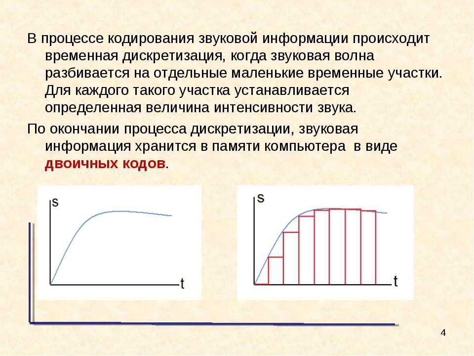 В процессе кодирования звуковой информации происходит временная дискретизация...