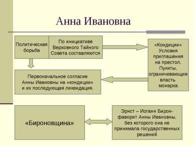 Анна Ивановна Политическая борьба По инициативе Верховного Тайного Совета сос...