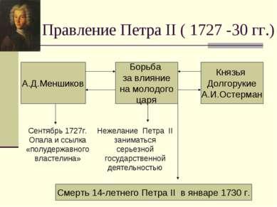 Правление Петра II ( 1727 -30 гг.) А.Д.Меншиков Борьба за влияние на молодого...