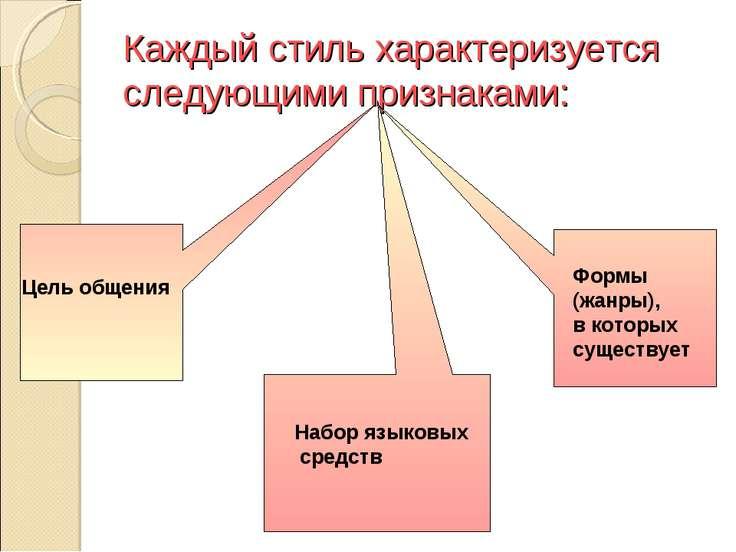 Каждый стиль характеризуется следующими признаками: Цель общения Набор языков...