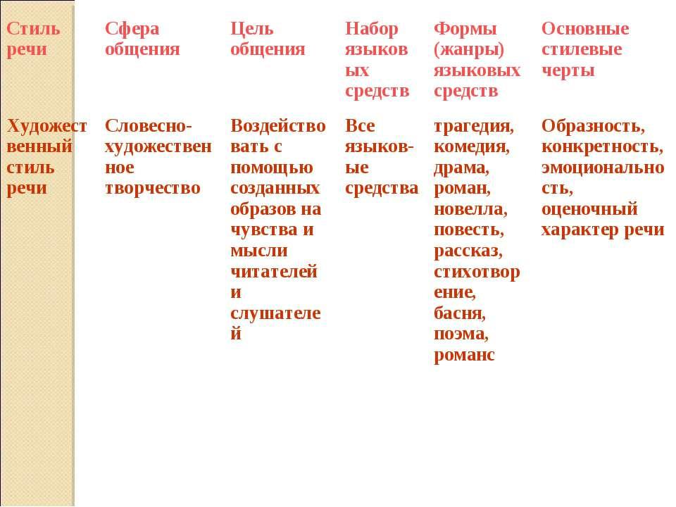 Стиль речи Сфера общения Цель общения Набор языковых средств Формы (жанры) яз...