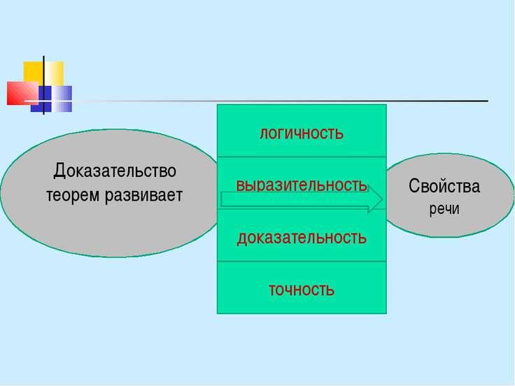 Свойства речи Доказательство теорем развивает выразительность точность логичн...