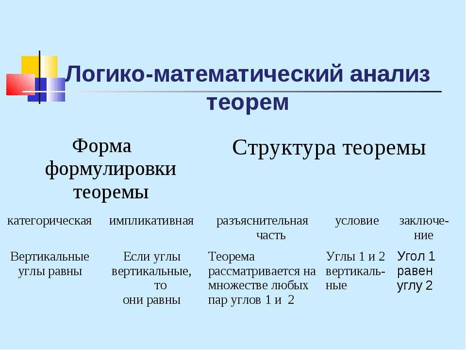 Логико-математический анализ теорем Форма формулировки теоремы Структура теор...