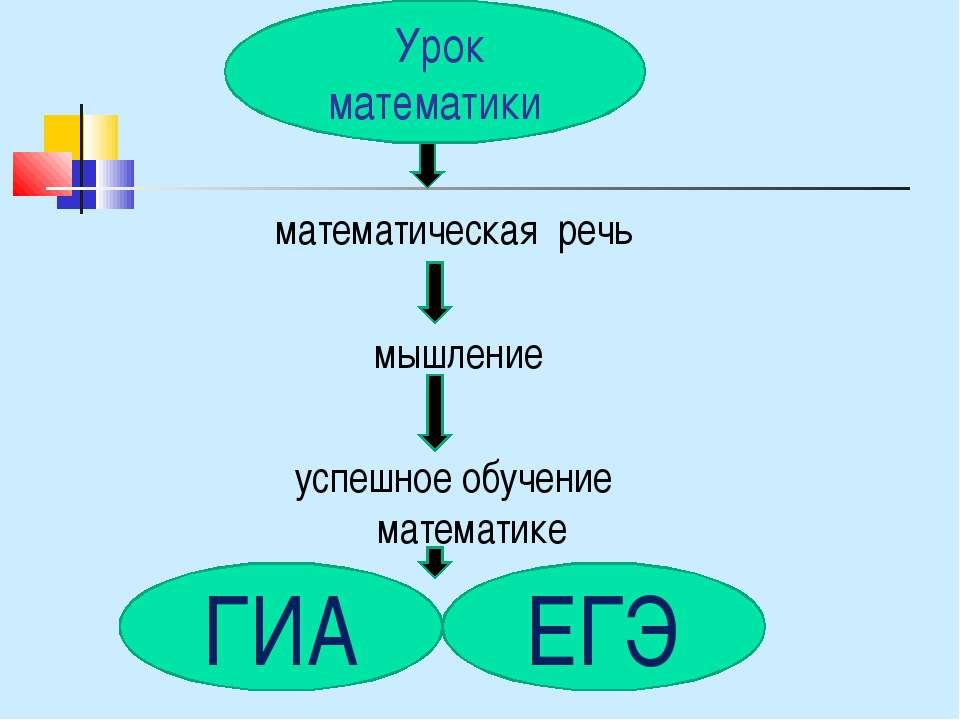 математическая речь мышление успешное обучение математике ГИА Урок математики...