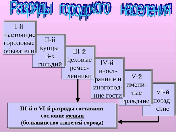 VI-й посад- ские V-й имени- тые граждане IV-й иност- ранные и иногород- ние г...