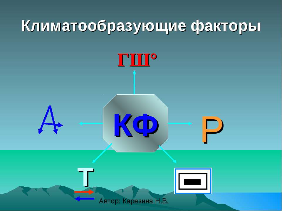 Климатообразующие факторы КФ ГШ° Р Т Автор: Карезина Н.В.