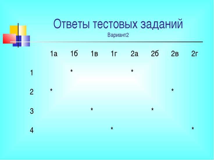 Ответы тестовых заданий Вариант2 1а 1б 1в 1г 2а 2б 2в 2г 1 * * 2 * * 3 * * 4 * *
