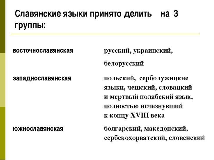 Славянские языки принято делить на 3 группы:
