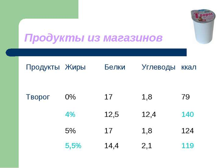 Продукты из магазинов Продукты Жиры Белки Углеводы ккал Творог 0% 17 1,8 79 4...