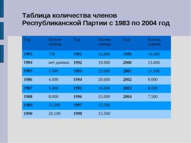 Таблица количества членов Республиканской Партии с 1983 по 2004 год Год Кол-в...