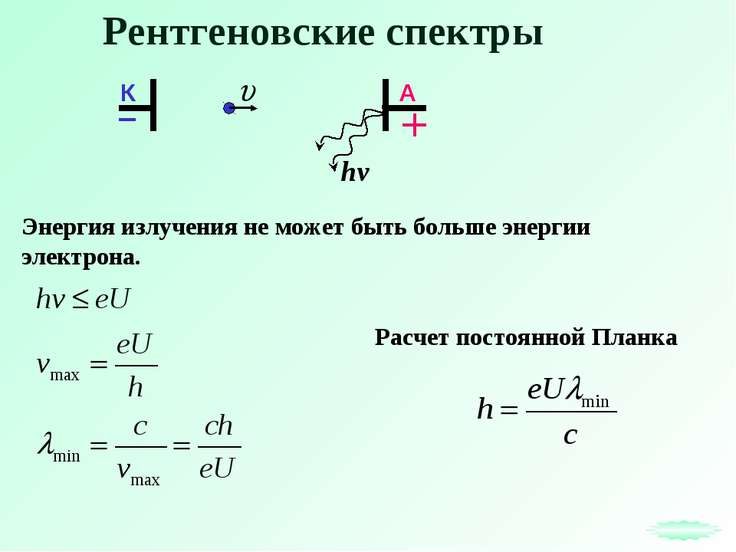 Рентгеновские спектры Энергия излучения не может быть больше энергии электрон...