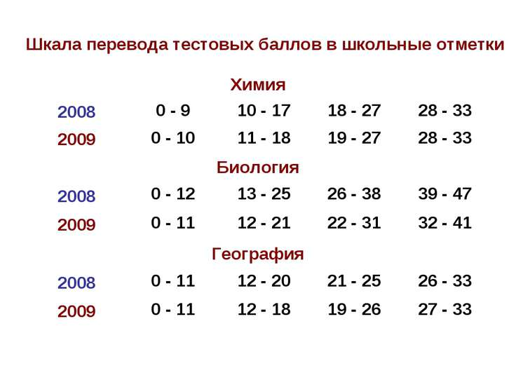 Шкала перевода тестовых баллов в школьные отметки Химия 2008 0 - 9 10 - 17 18...