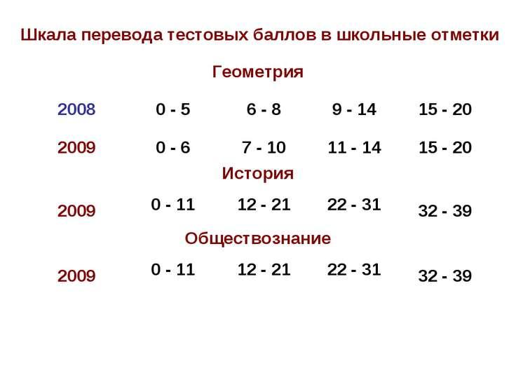 Шкала перевода тестовых баллов в школьные отметки Геометрия 2008 0 - 5 6 - 8 ...
