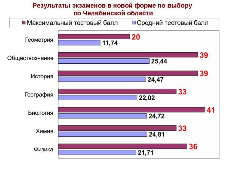 Результаты экзаменов в новой форме по выбору по Челябинской области