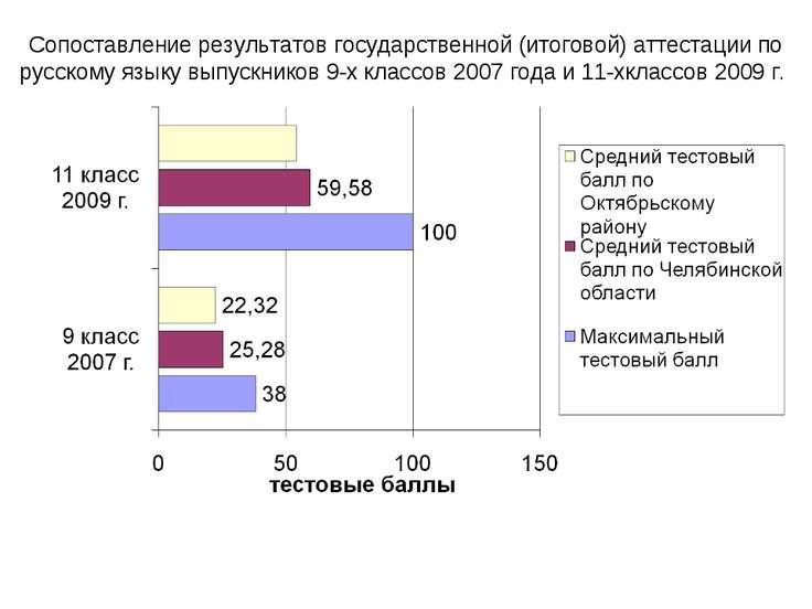 Сопоставление результатов государственной (итоговой) аттестации по русскому я...