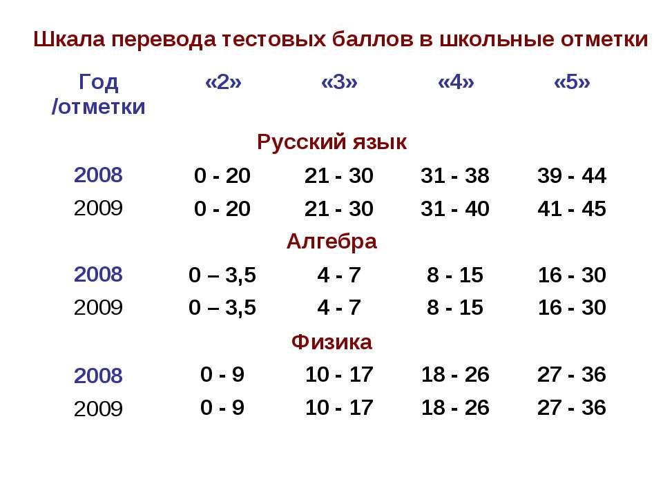 Шкала перевода тестовых баллов в школьные отметки Год /отметки «2» «3» «4» «5...
