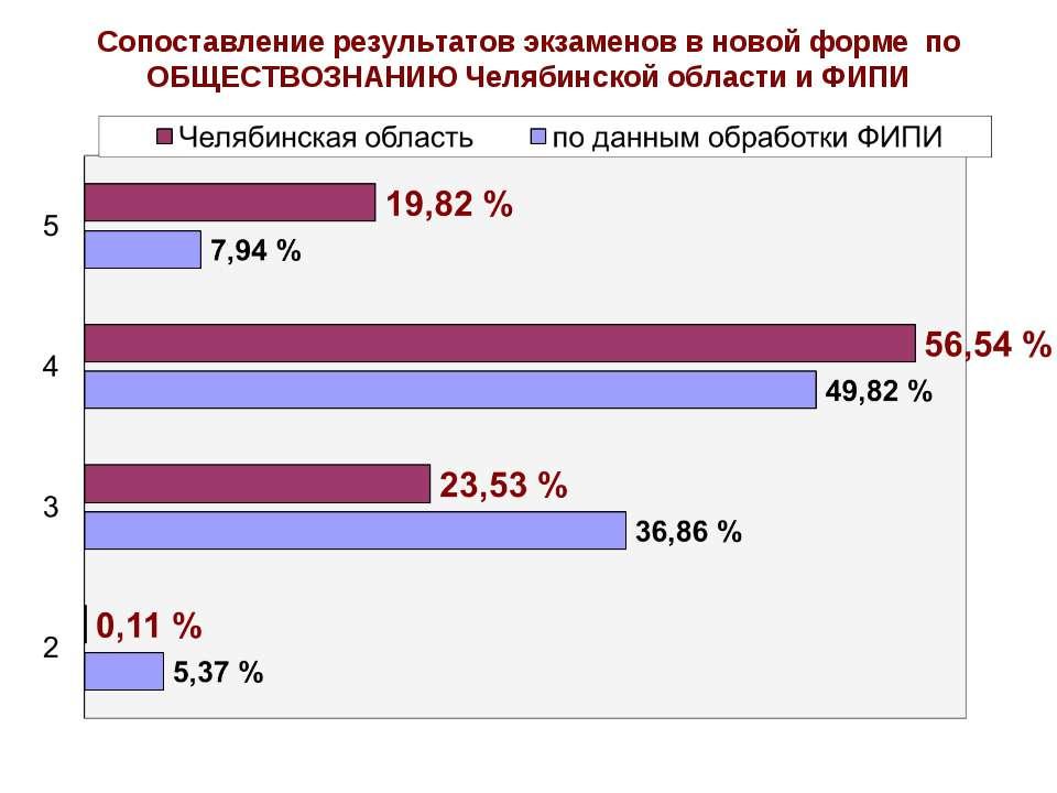 Сопоставление результатов экзаменов в новой форме по ОБЩЕСТВОЗНАНИЮ Челябинск...