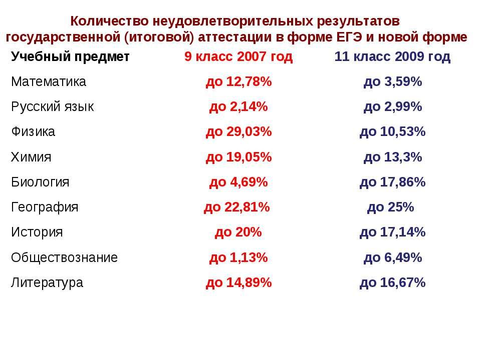 Количество неудовлетворительных результатов государственной (итоговой) аттест...