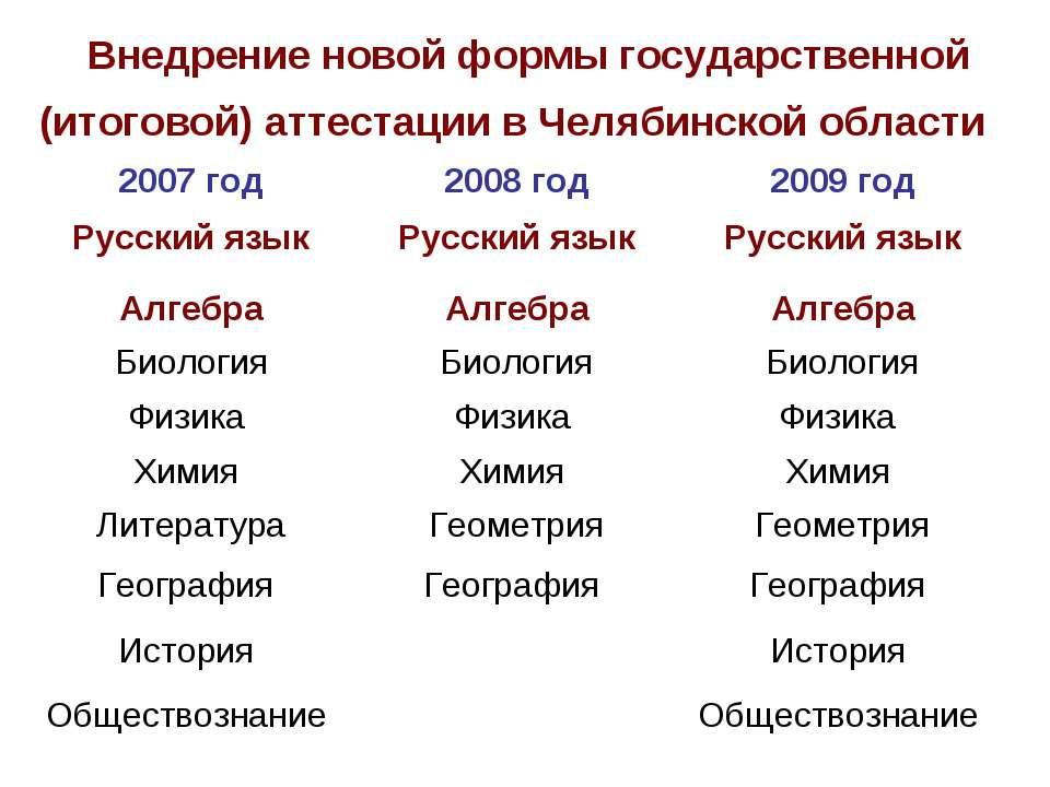 Внедрение новой формы государственной (итоговой) аттестации в Челябинской обл...
