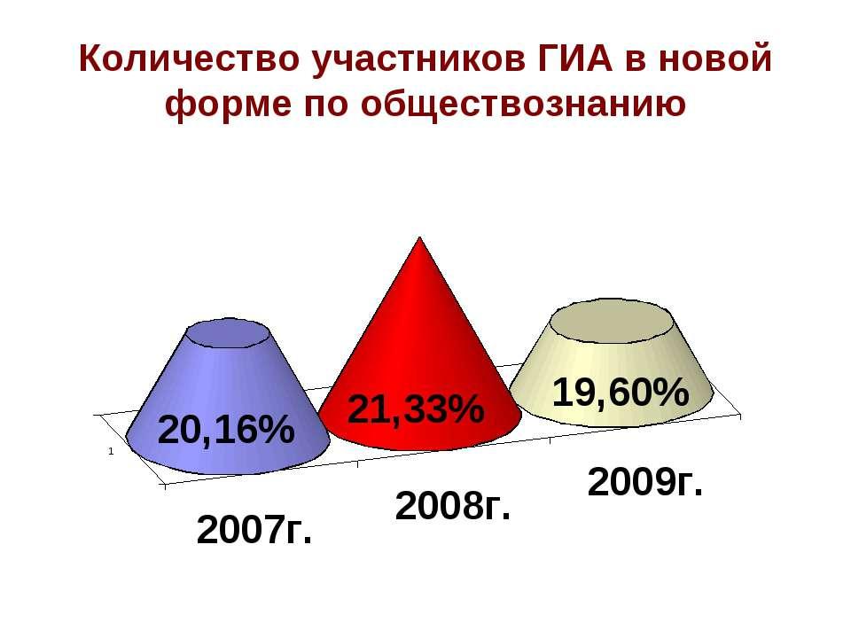 Количество участников ГИА в новой форме по обществознанию