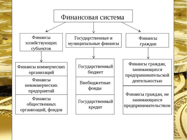 Финансовая система Финансы хозяйствующих субъектов Государственные и муниципа...