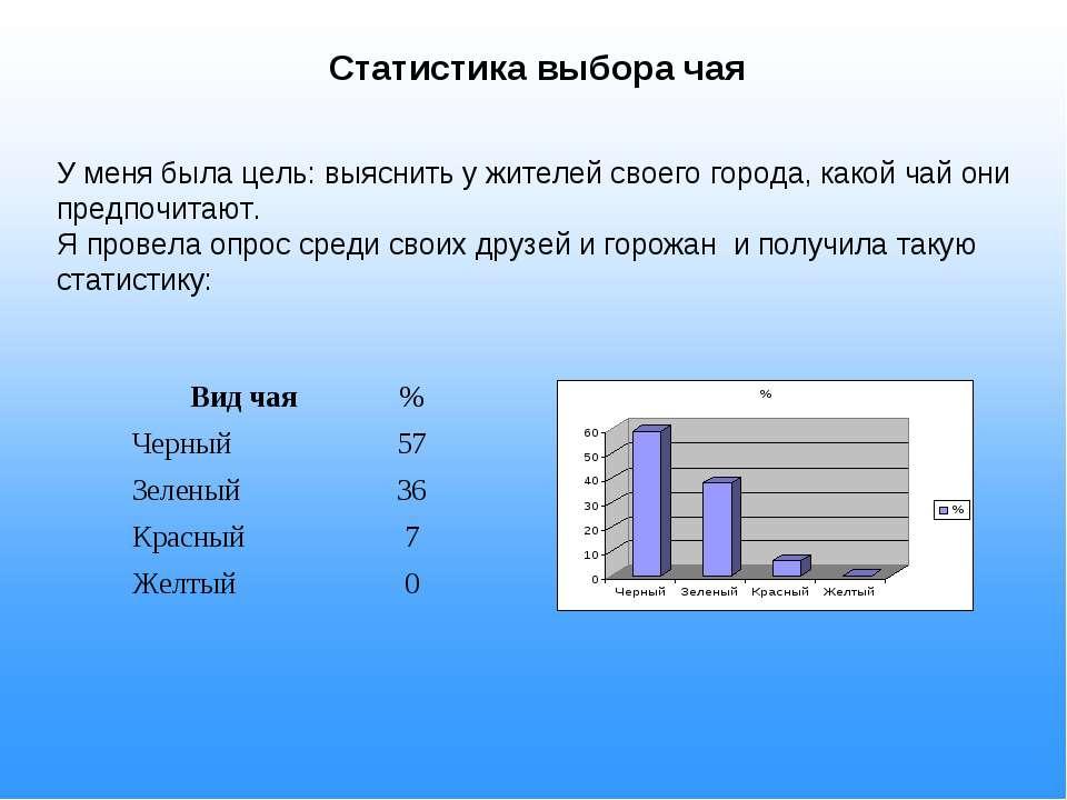 Статистика выбора чая У меня была цель: выяснить у жителей своего города, как...