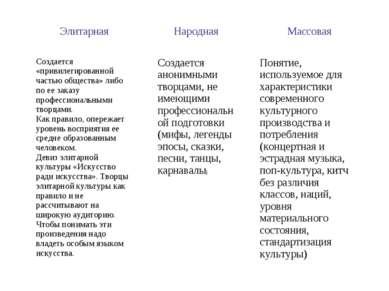 Элитарная  Народная  Массовая Создается «привилегированной частью общества»...