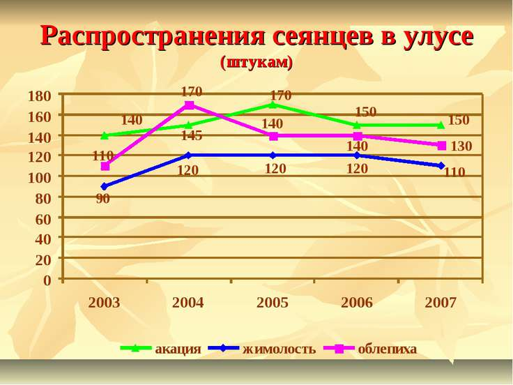 Распространения сеянцев в улусе (штукам) 140 110 90 170 150 120 170 140 120 1...