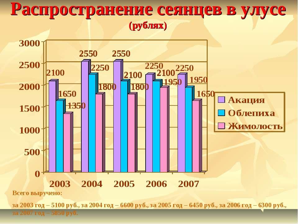 Распространение сеянцев в улусе (рублях) Всего выручено: за 2003 год – 5100 р...