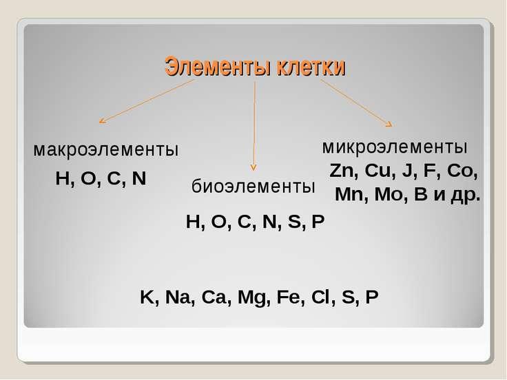 Элементы клетки микроэлементы биоэлементы макроэлементы H, O, C, N H, O, C, N...