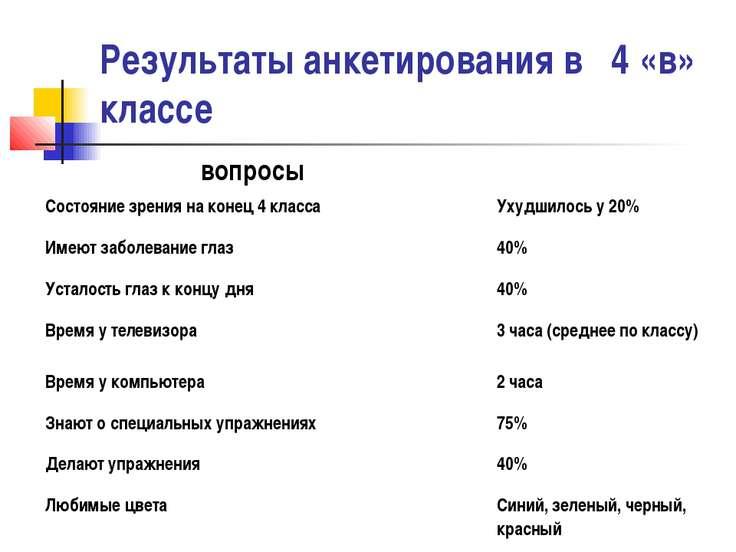 Результаты анкетирования в 4 «в» классе