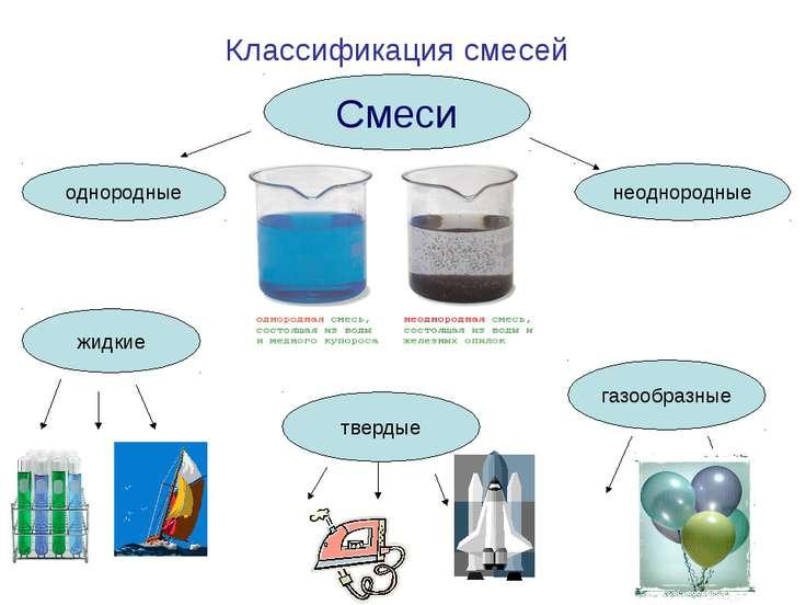 Классификация смесей Смеси однородные неоднородные жидкие твердые газообразные