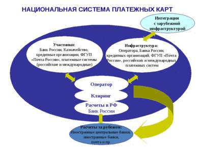 Клиринг Расчеты за рубежом: Иностранные центральные банки, иностранные банки,...