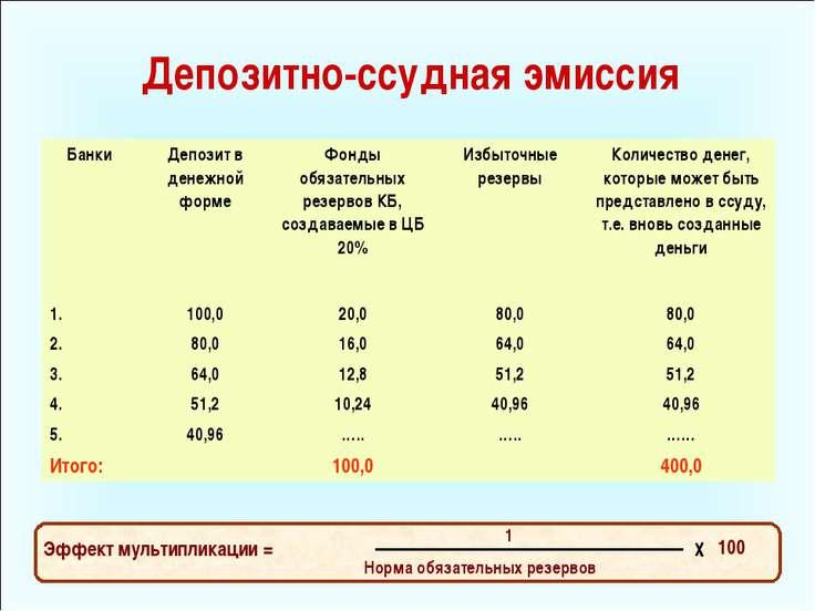 Депозитно-ссудная эмиссия Эффект мультипликации = 100 Норма обязательных резе...