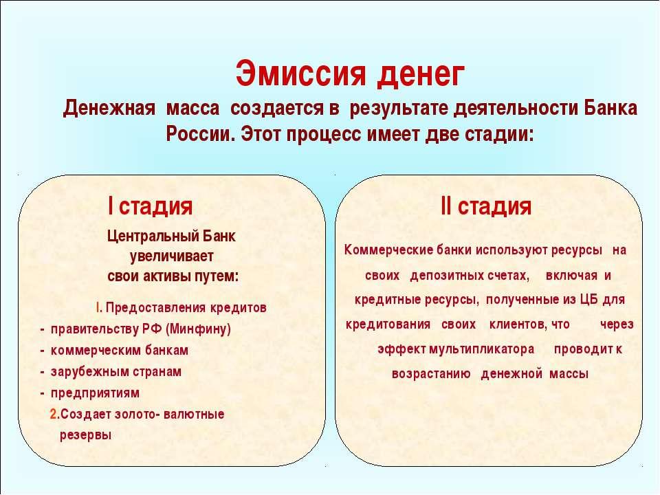 Эмиссия денег Денежная масса создается в результате деятельности Банка России...